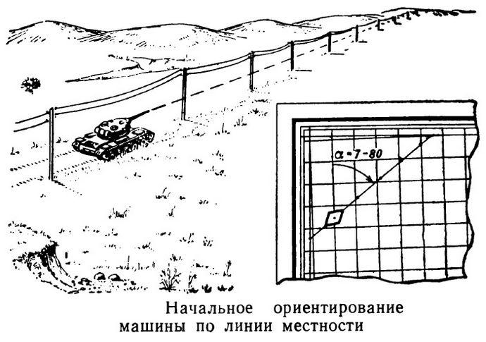 Гирополукомпас, устройство, начальное ориентирование по ориентиру, магнитному азимуту, дирекционному углу, линии местности, выдерживание маршрута с помощью гирополукомпаса.