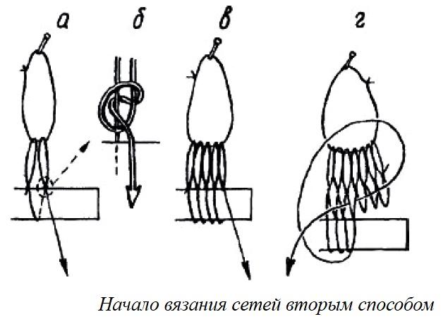 Изготовление, плетение, вязание сетей, простые узлы, предварительные расчеты, последовательность начала вязания сетей, окраска готовой сети.
