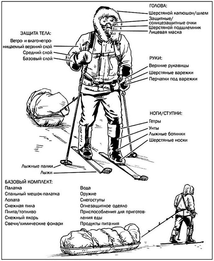 Экипировка и необходимые запасы для арктических условий, движение и ночевка, минимальный носимый аварийный запас.