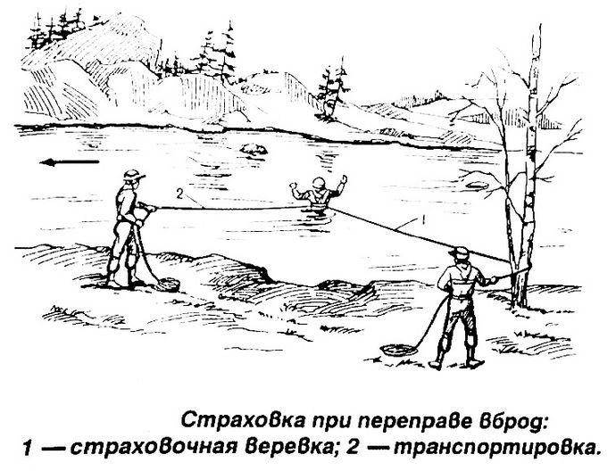 Переправы через горные реки вброд, по бревну, подвесная переправа, способы наведения переправы и организация страховки.