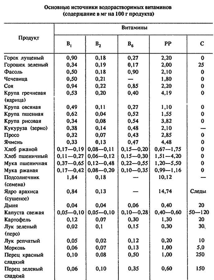 Водо и жирорастворимые витамины, свойства и влияние витаминов на здоровье человека, основные источники витаминов А, Е, D, В1, В2, В6, РР, С.