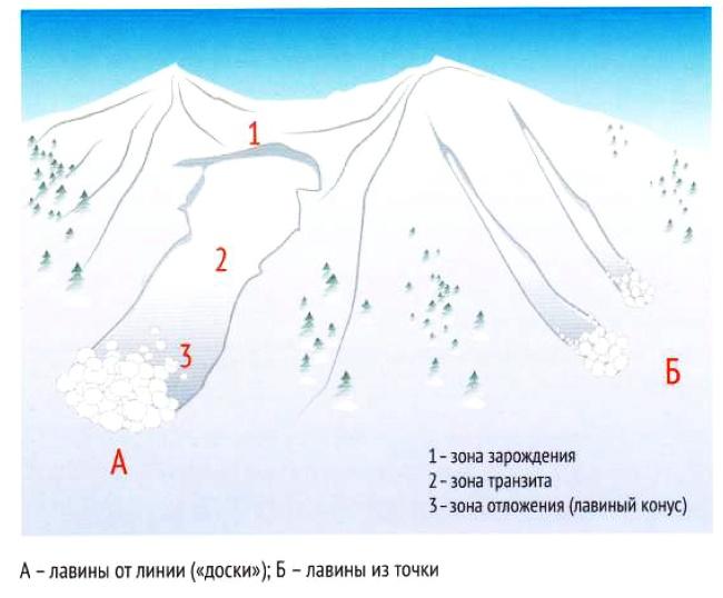 Что такое снежные лавины в горах, причины их возникновения и схода, классификации снежных лавин, влияние погоды на лавинную опасность в горах.