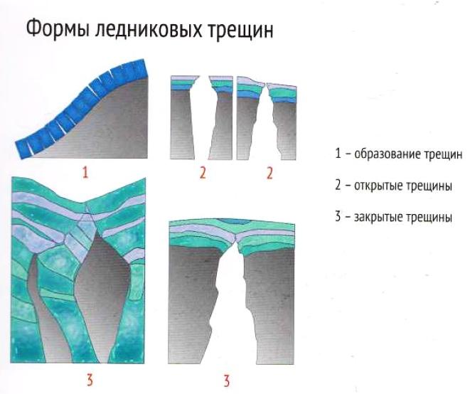 Ледники, образование ледников, формы ледниковых трещин, таяние ледников, схема форм горного рельефа.