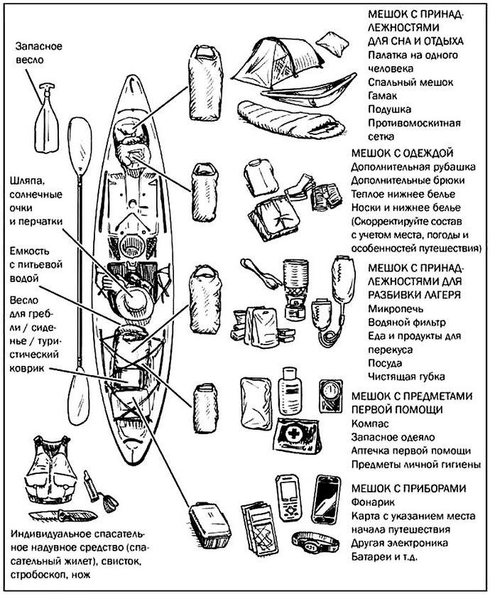 Минимальный аварийный запас для болотистой местности, примерный список необходимого снаряжения для действий в болотистой местности.