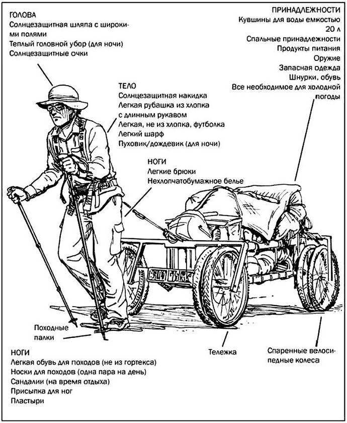 Минимальный носимый аварийный запас для пустыни, ориентирование, снаряжение и одежда для пустыни, подготовка к резким перепадам температуры в пустыне.