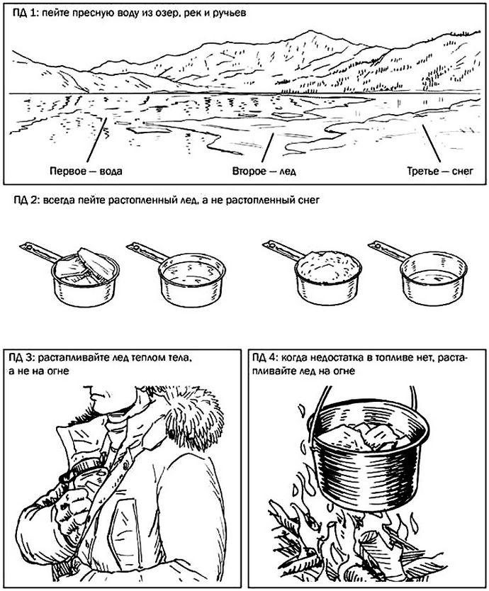 Сбор и очистка питьевой воды в арктических условиях, растапливание снега и льда для получения питьевой воды.