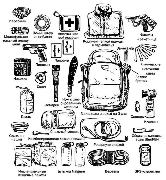Сумка или рюкзак с аварийным запасом для автомобиля, его возможный состав и вероятное использование некоторых вещей.