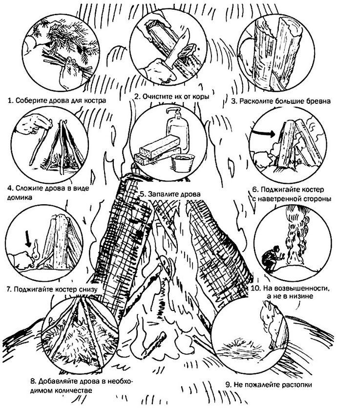 Разжигание костра из сырой древесины, или в условиях большой влажности, в дождливую и сырую погоду, необходимые действия.
