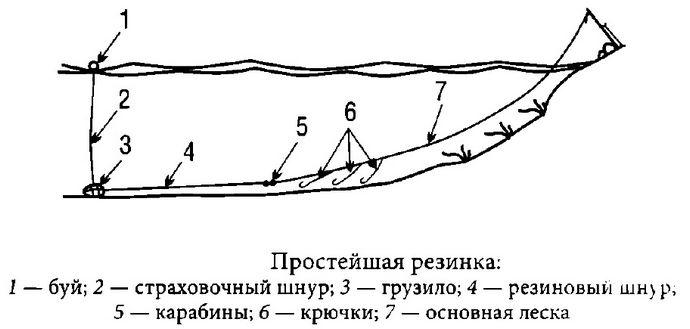 Самодельная резинка для ловли рыбы, конструкция, буй и страховочный шнур для самодельной резинки, способ извлечения снасти из воды.