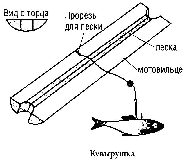 Самодельная жерлица для ловли щуки, устройство, изготовление, жерлица из миски или тарелки, зимняя жерлица-кувырушка, ловля хищной рыбы с помощью жерлицы.