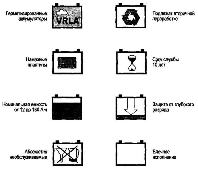 Свинцово-кислотные аккумуляторы, краткое описание, особенности конструкции, применение, основные преимущества и недостатки.