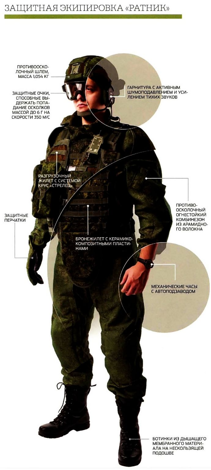 Боевая экипировка военнослужащего Ратник, назначение, состав и основные характеристики, комплекс КРУС Стрелец, обзор.