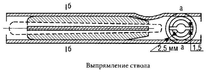 Исправление кривизны и вмятин ствола охотничьего ружья, изготовление выпрямителя ствола, его размеры и практическое применение.