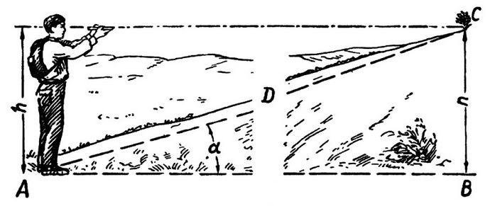 Определение крутизны скатов с помощью глазомера, пальцев руки, по формуле и с помощью эклиметра.