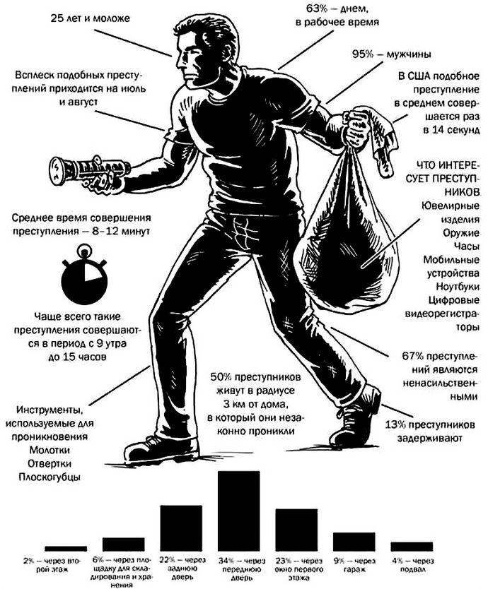 Типичные характеристики злоумышленника, незаконного вторгающегося в чужие частные дома с целью ограбления.