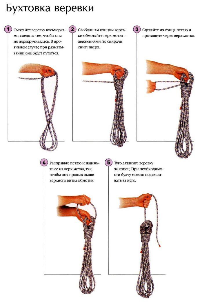 Выбор веревки, назначение, строение и разрывное усилие, веревки из нейлона, полипропилена, полиэстера, дайнимы, спектры, вектрана и зайлона, сворачивание и хранение веревки.
