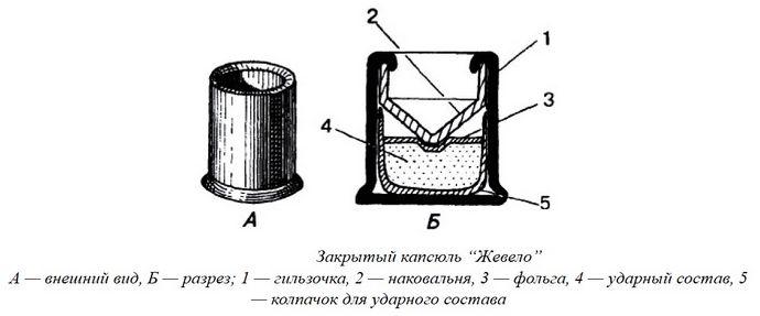 Капсюли, открытые и закрытые капсюли Центробой и Жевело, особенности снаряжения патронов, сроки хранения.