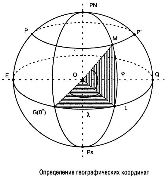 Системы координат для GPS-навигаторов, географические координаты. Земля, ее форма и координаты.