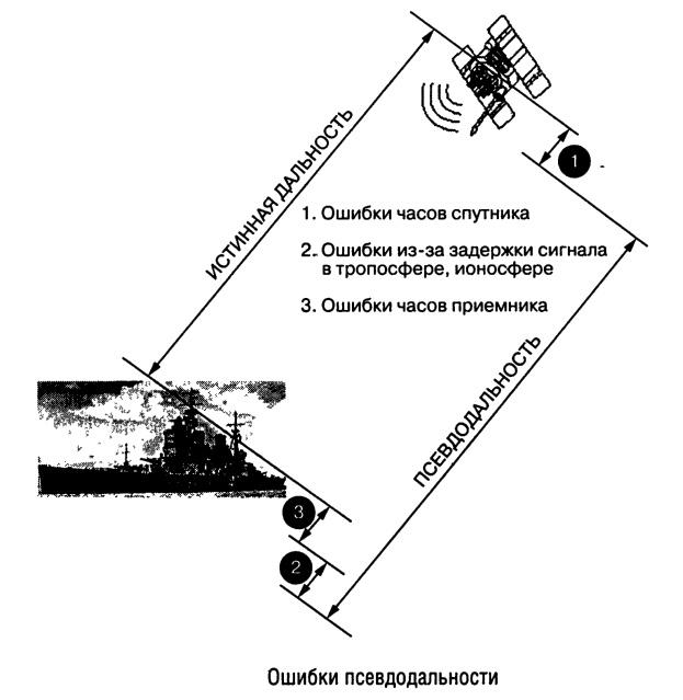 Как устроена и как работает GPS-навигация, сигналы системы GPS, как приемник GPS-навигатора определяет свое положение.