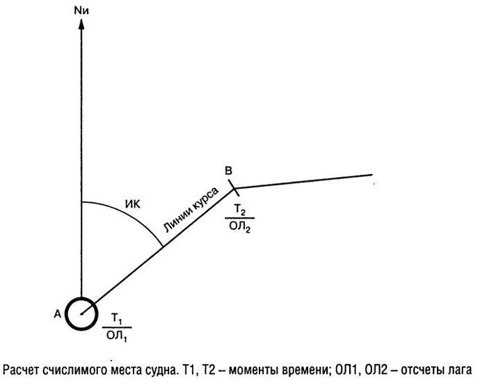 Морские навигационные карты, определение направлений и местоположения в морской навигации.