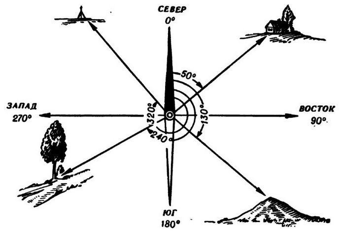 Основы ориентирования на местности, точечные и линейные ориентиры, выбор ориентиров ночью и в условиях ограниченной видимости, зимой и в пустынно-степной местности.
