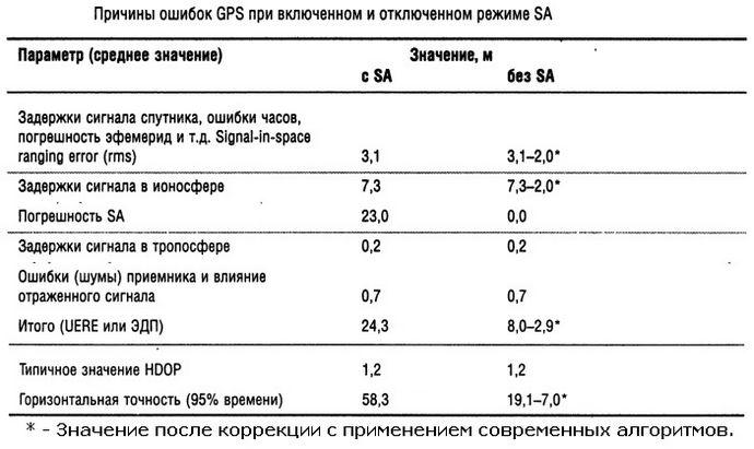 Количественная оценка точности работы GPS-навигатора по определению местоположения.