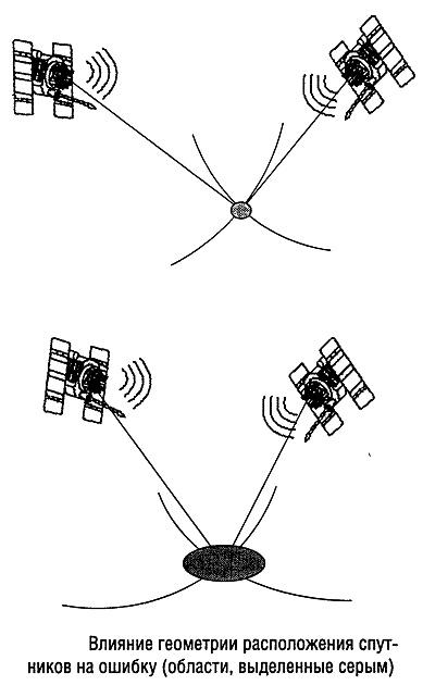 Точность определения координат в GPS-навигации и причины ошибок GPS.