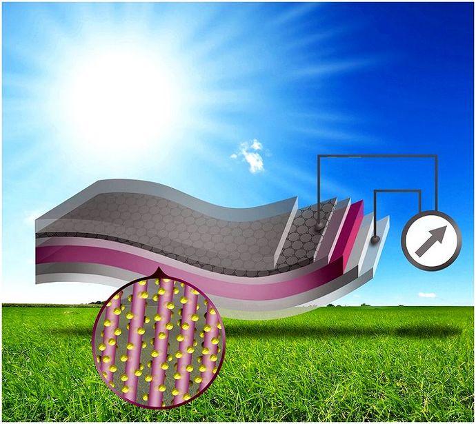 Панели солнечных батарей DIY: как сделать собственную панель солнечных батарей