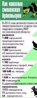 Объявлены сроки рыбной ловли в Смоленской области