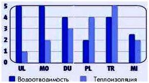 Водоотводимость и Теплоизоляцию термобелья разных серий