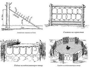 Виды групповых петель