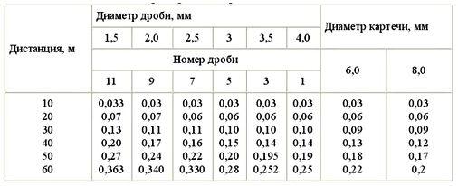 Время полета дроби на различные дистанции (сек)