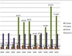 Численность боровой дичи в России