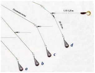 Какая лучшая длина отводного поводка