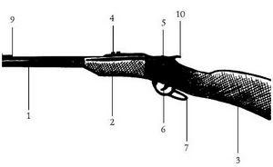 Охотничье оружие: устройство, неисправности, уход