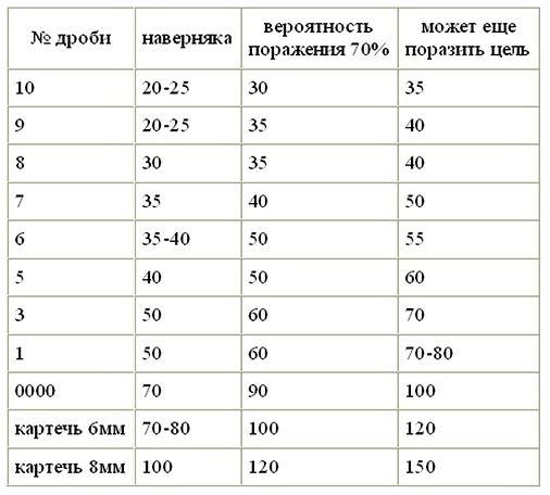 Убойность дроби на различных дистанциях (м)