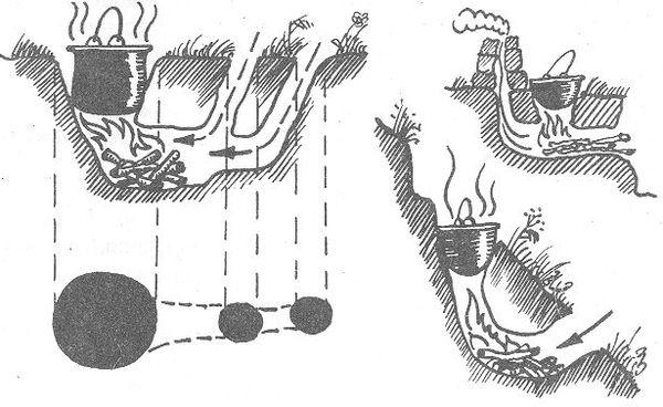 РИС. 25. Схемы сооружения очага в земле (в разрезе)