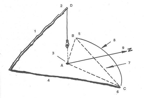 РИС. 28. Определение направления на север с помощью отвеса: 1 - шест; 2 - отвес; 3 - центр полуокружности; 4 - тень; 5 - утренняя отметка; 6 - вечерняя отметка; 7 - линия перемещения тени; 8 - полуокружность; 9 - направление на север